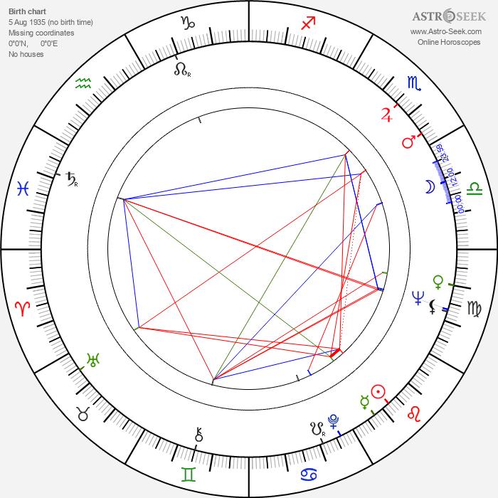 Marta Kadlečíková - Astrology Natal Birth Chart