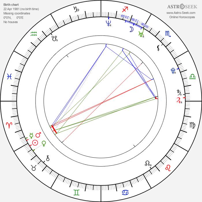 Marta Larralde - Astrology Natal Birth Chart