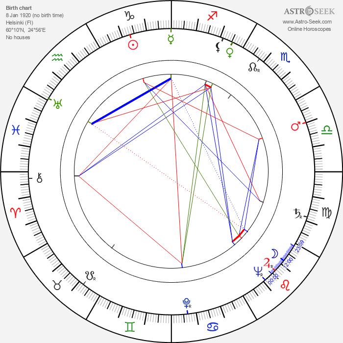 Märta Laurent - Astrology Natal Birth Chart