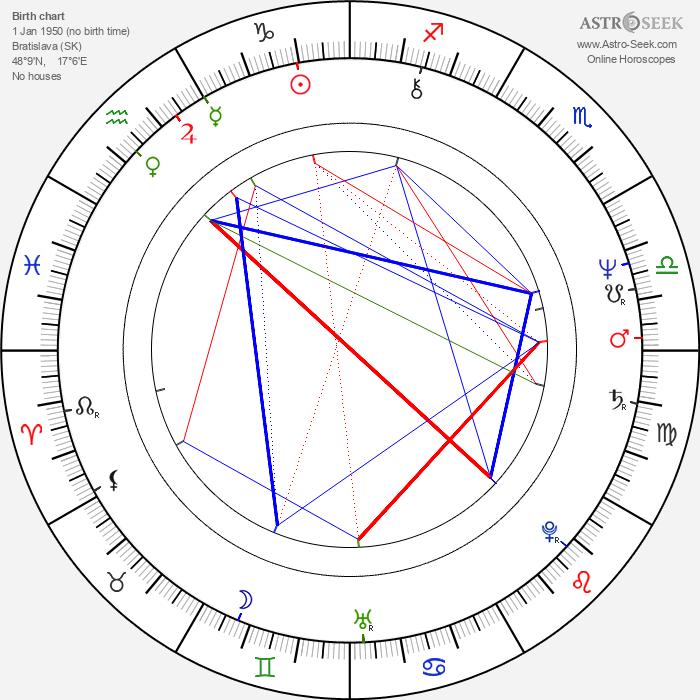 Marta Rašlová - Astrology Natal Birth Chart