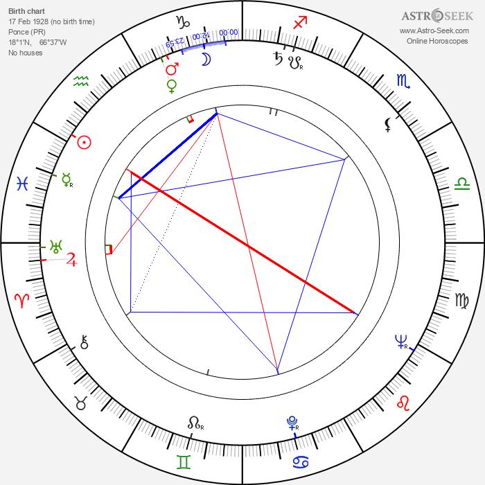Marta Romero - Astrology Natal Birth Chart