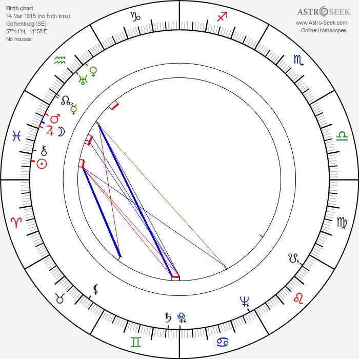 Märta Tärnstedt - Astrology Natal Birth Chart