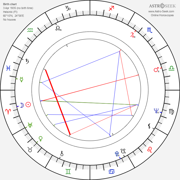 Märta Tikkanen - Astrology Natal Birth Chart
