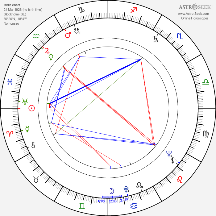 Märta Torén - Astrology Natal Birth Chart