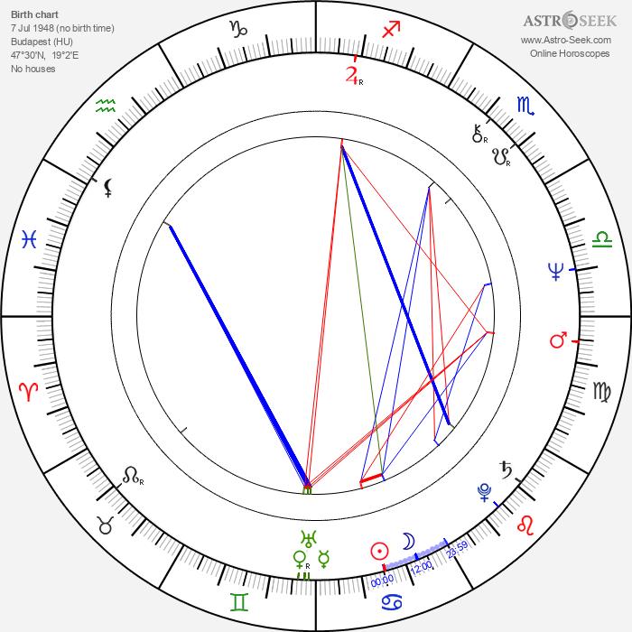 Márta Vajda - Astrology Natal Birth Chart