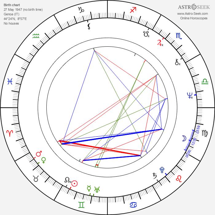 Marta Vincenzi - Astrology Natal Birth Chart