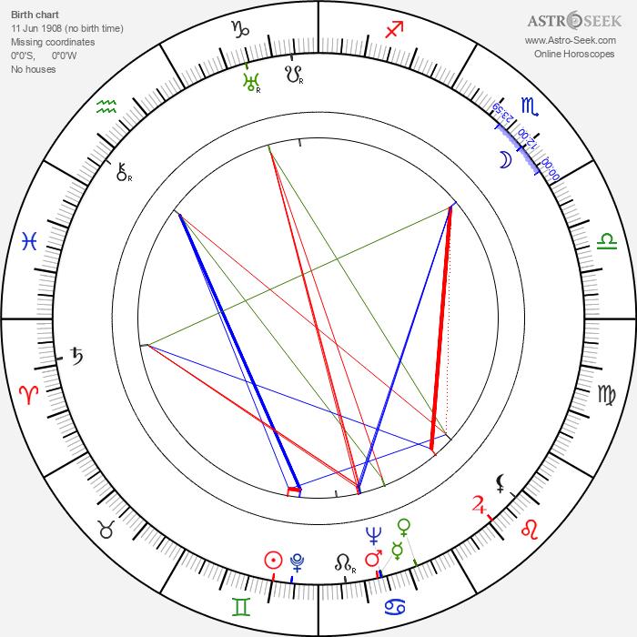 Marta Záhorová - Astrology Natal Birth Chart