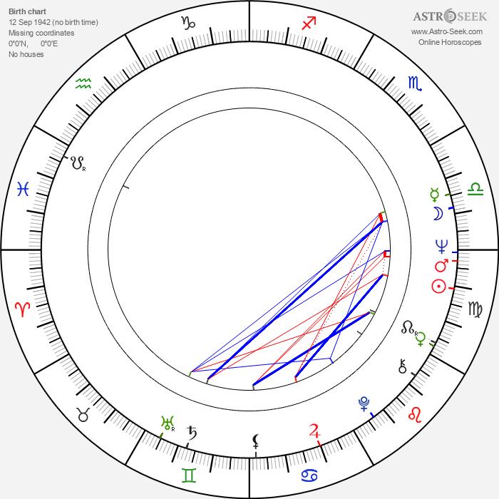 Marta Žuchová - Astrology Natal Birth Chart