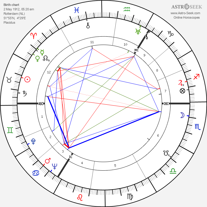 Marten Toonder - Astrology Natal Birth Chart
