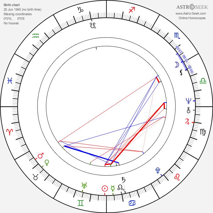 Mårten Wikström - Astrology Natal Birth Chart