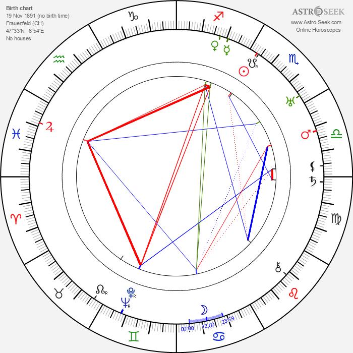 Martha Bamattre - Astrology Natal Birth Chart