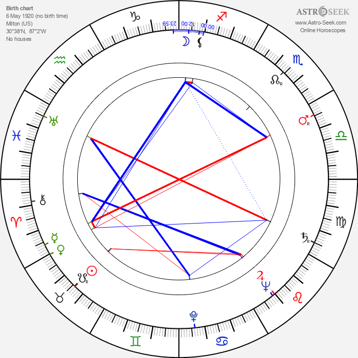 Martha Beck - Astrology Natal Birth Chart