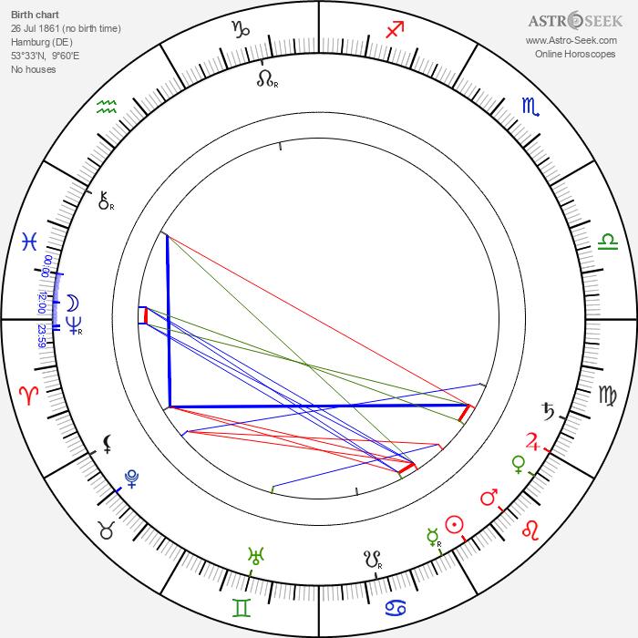 Martha Bernays - Astrology Natal Birth Chart