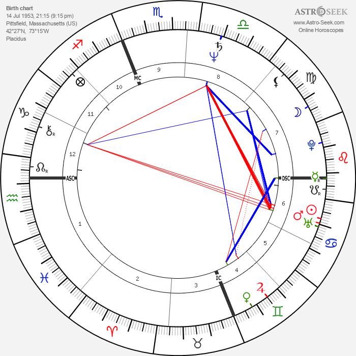 Martha Coakley - Astrology Natal Birth Chart