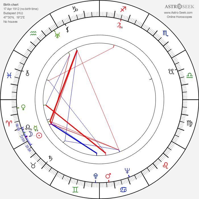 Mártha Eggerth - Astrology Natal Birth Chart