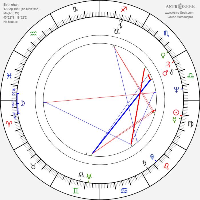 Martha Elefteriadu - Astrology Natal Birth Chart