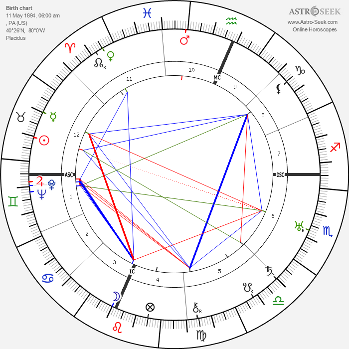 Martha Graham - Astrology Natal Birth Chart