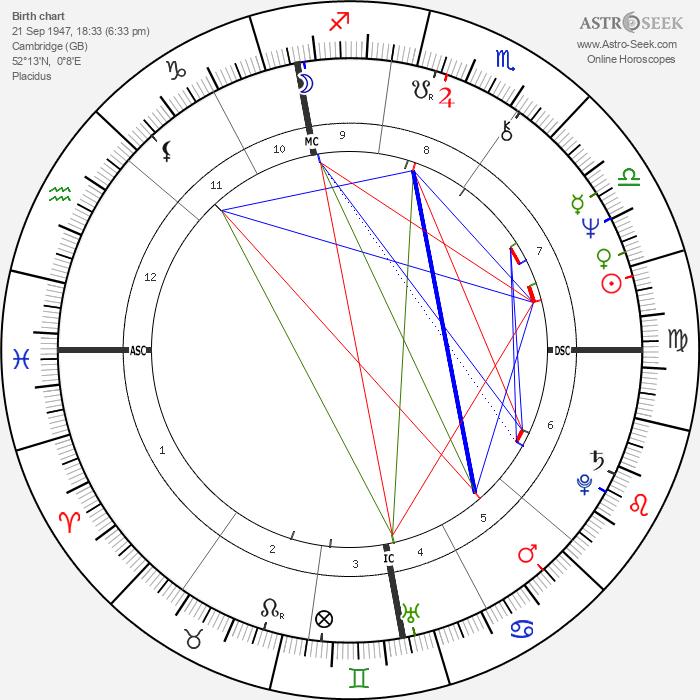 Martha Jones - Astrology Natal Birth Chart