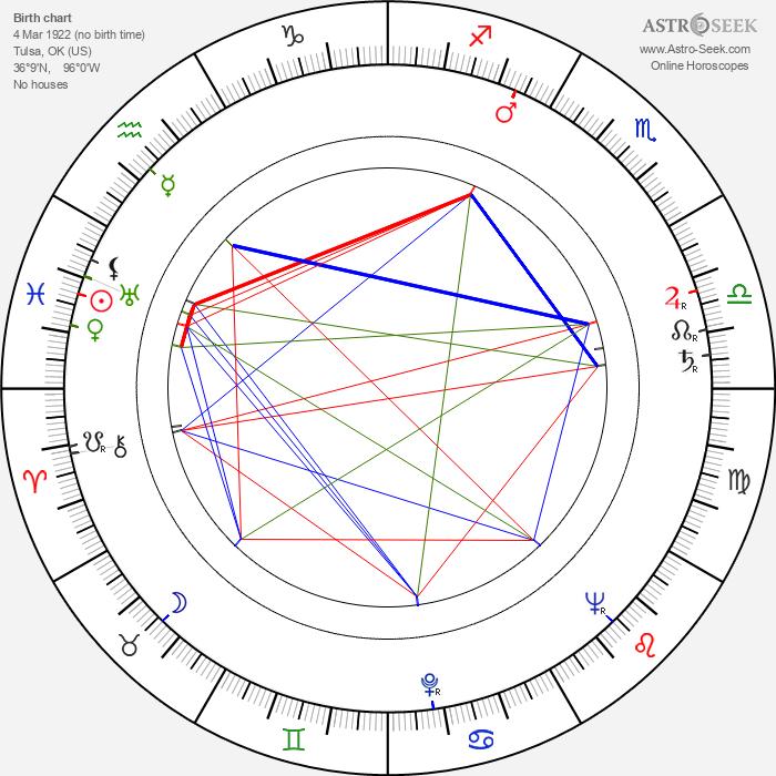 Martha O'Driscoll - Astrology Natal Birth Chart
