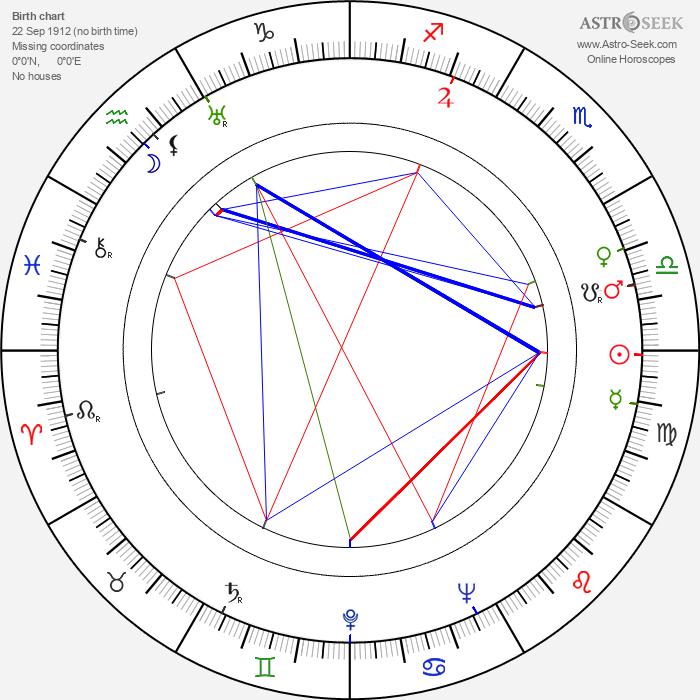 Martha Scott - Astrology Natal Birth Chart