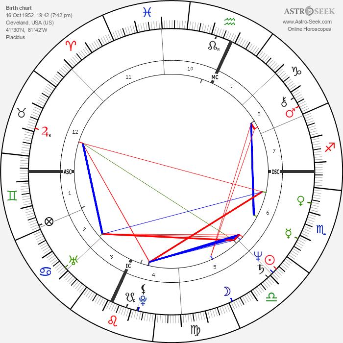Martha Smith - Astrology Natal Birth Chart