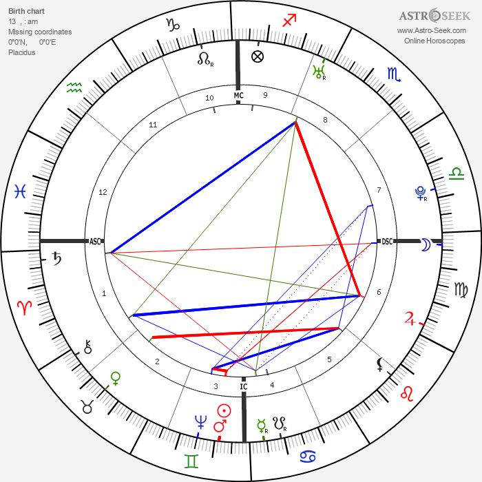 Martha Washington - Astrology Natal Birth Chart