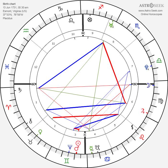 Martha Washington - Astrology Natal Birth Chart