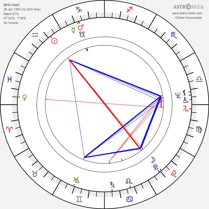 Marthe Keller - Astrology Natal Birth Chart