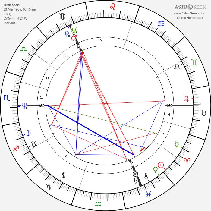 Marti Pellow - Astrology Natal Birth Chart