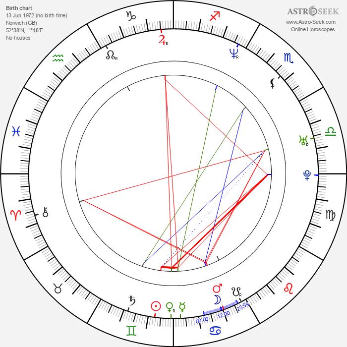 Martin Ballantyne - Astrology Natal Birth Chart