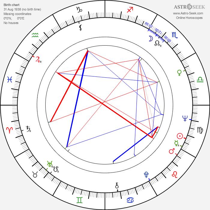 Martin Bell - Astrology Natal Birth Chart