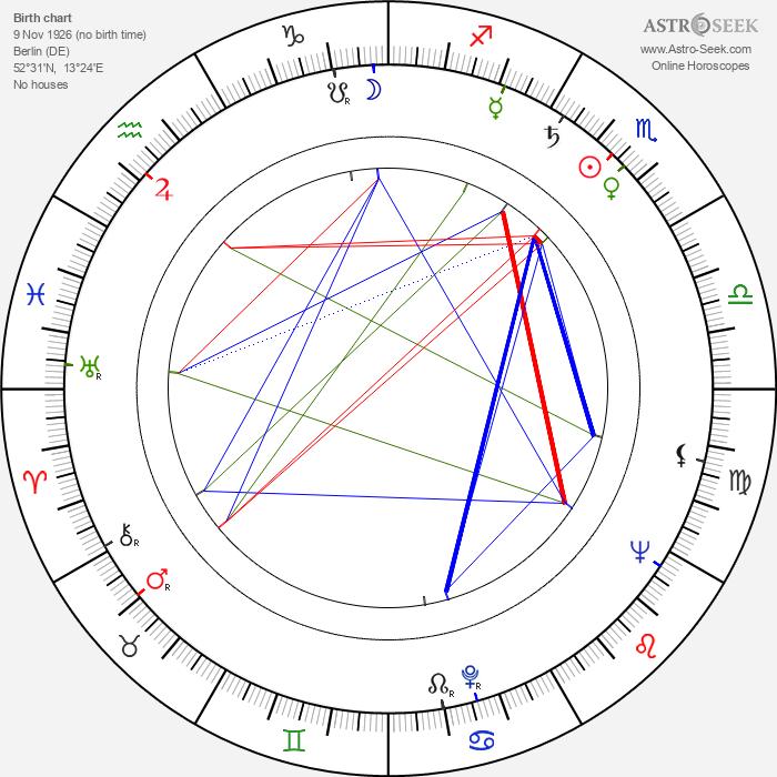 Martin Benrath - Astrology Natal Birth Chart