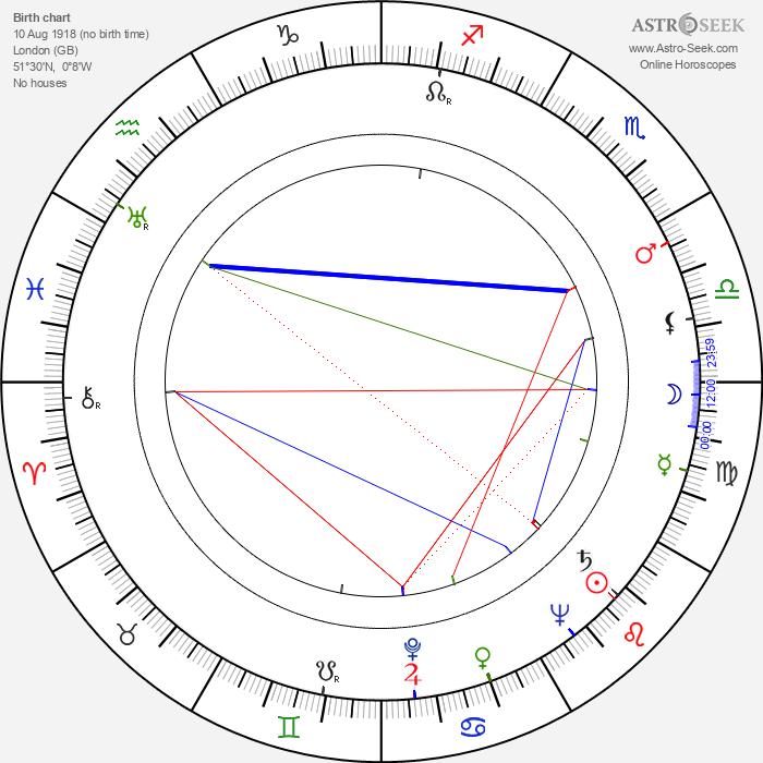 Martin Benson - Astrology Natal Birth Chart