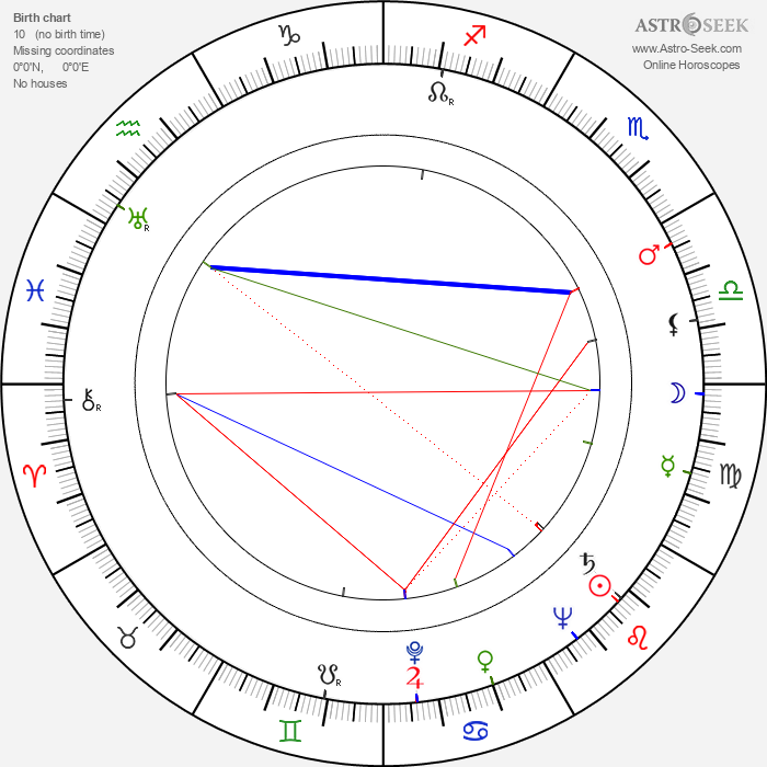 Martin Benson - Astrology Natal Birth Chart
