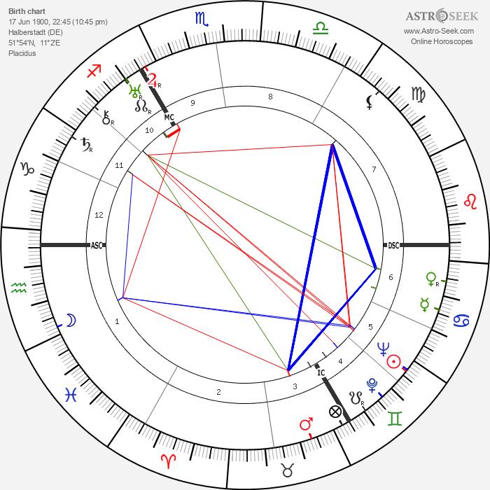 Martin Bormann - Astrology Natal Birth Chart