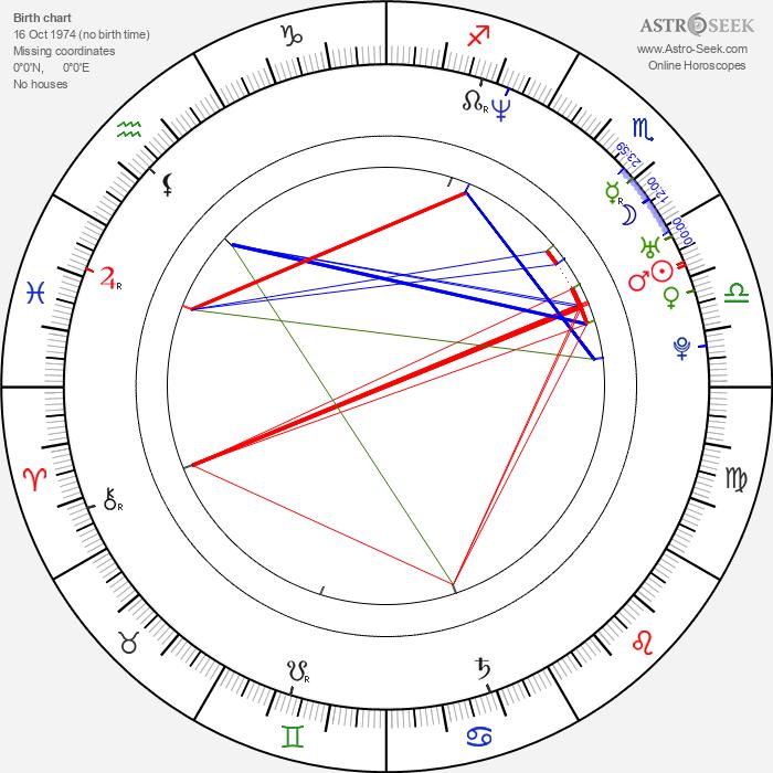 Martín Bossi - Astrology Natal Birth Chart
