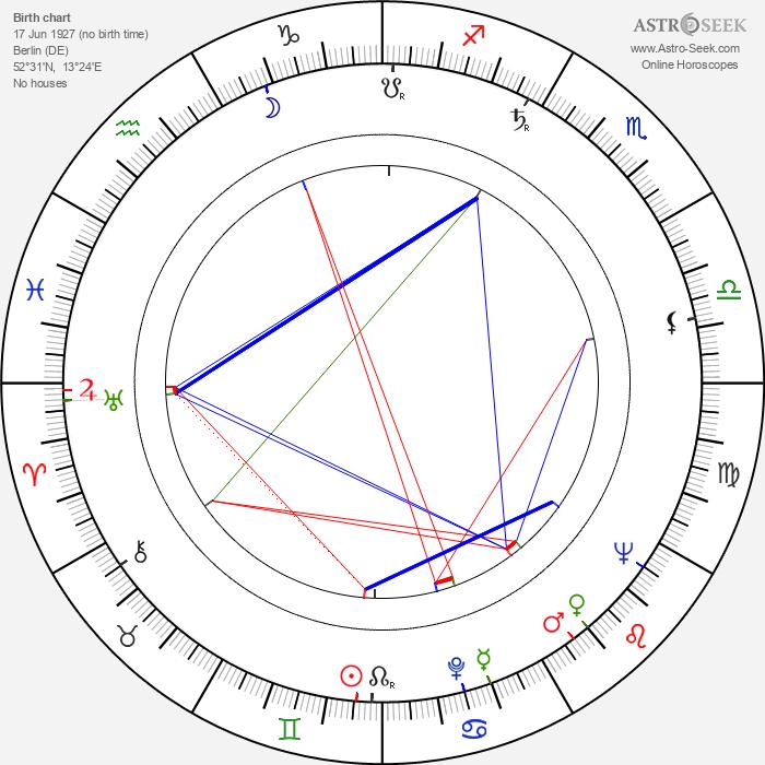 Martin Böttcher - Astrology Natal Birth Chart