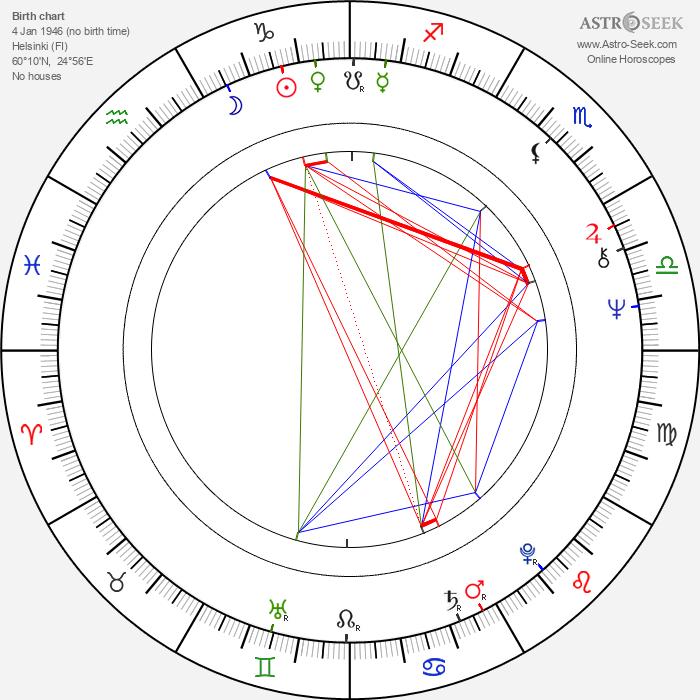 Martin Brushane - Astrology Natal Birth Chart