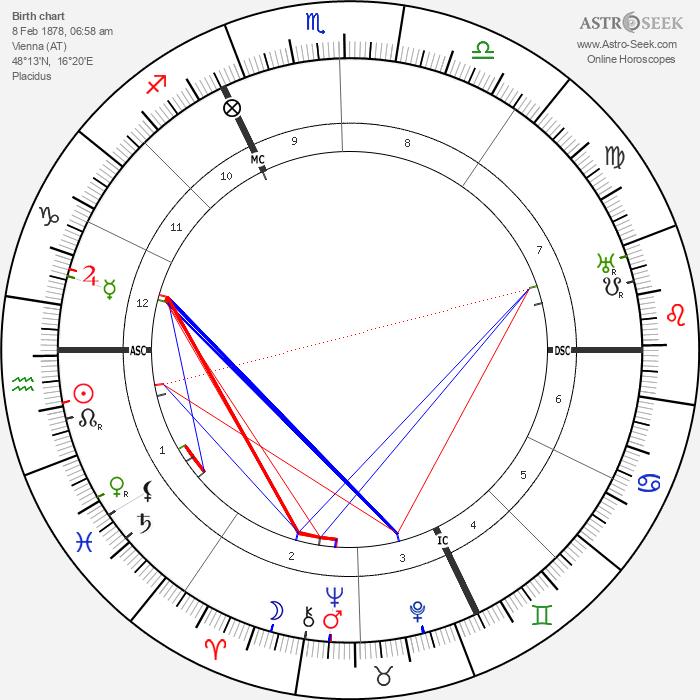 Martin Buber - Astrology Natal Birth Chart