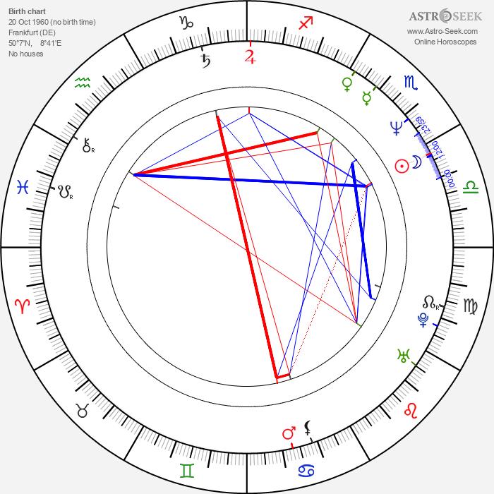 Martin Enlen - Astrology Natal Birth Chart