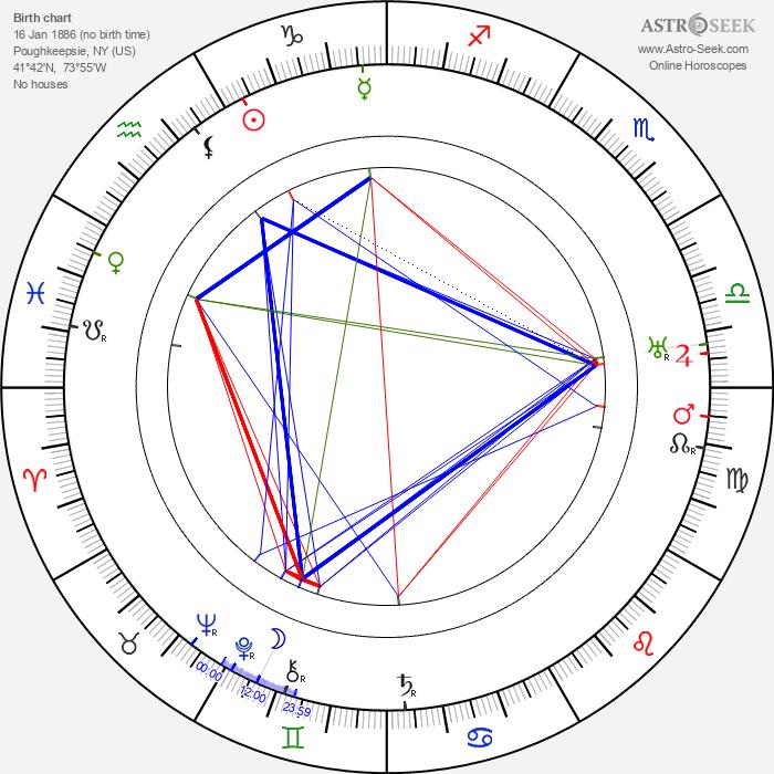 Martin Faust - Astrology Natal Birth Chart