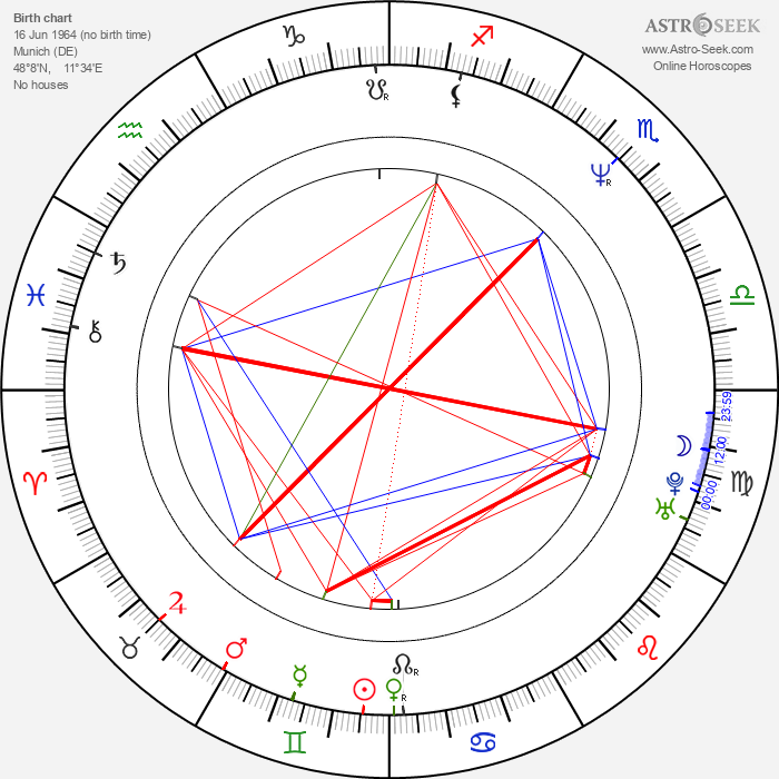 Martin Feifel - Astrology Natal Birth Chart