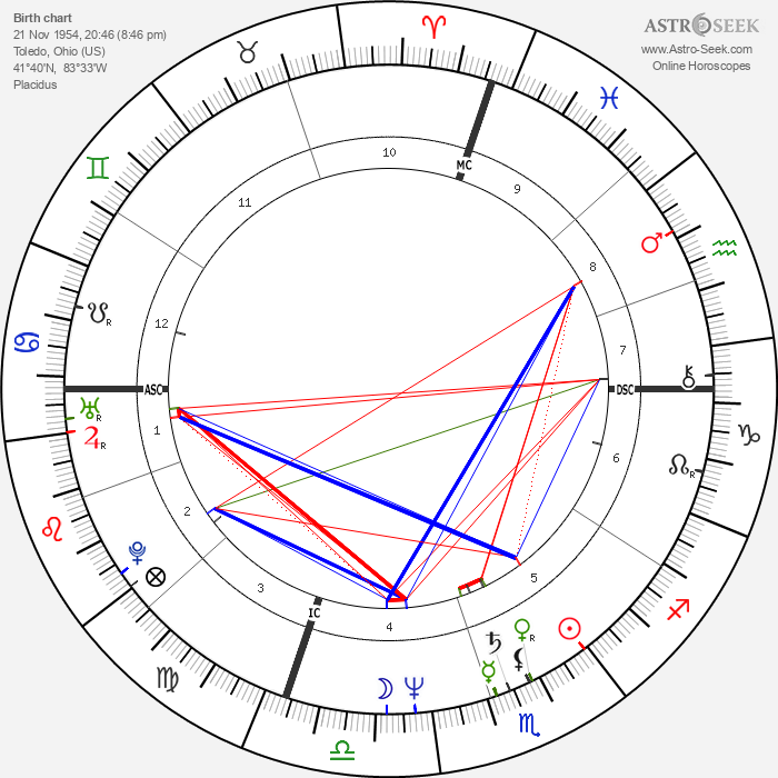 Martin Frankel - Astrology Natal Birth Chart
