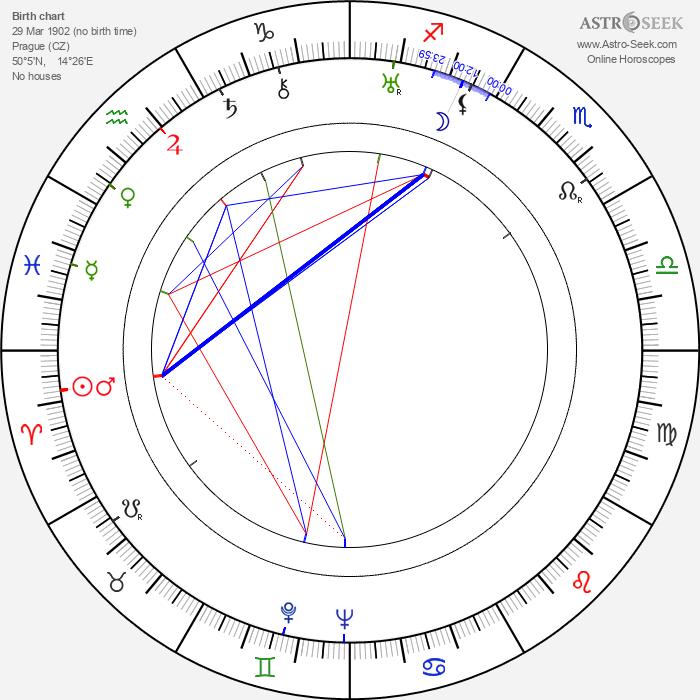 Martin Frič - Astrology Natal Birth Chart