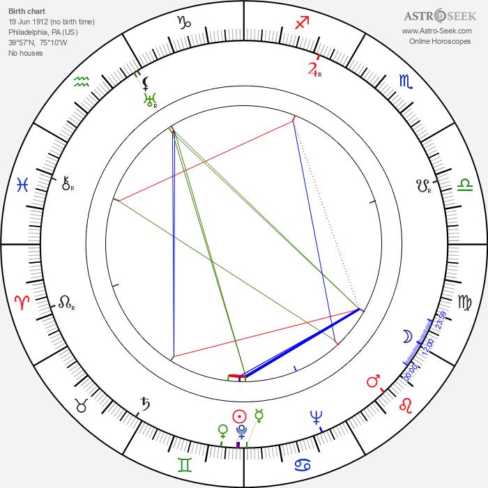 Martin Gabel - Astrology Natal Birth Chart