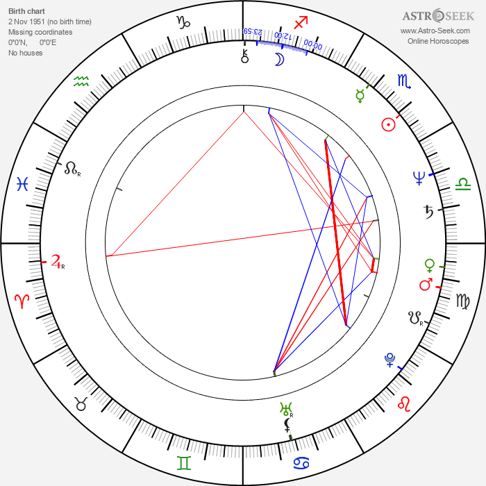 Martin Gies - Astrology Natal Birth Chart