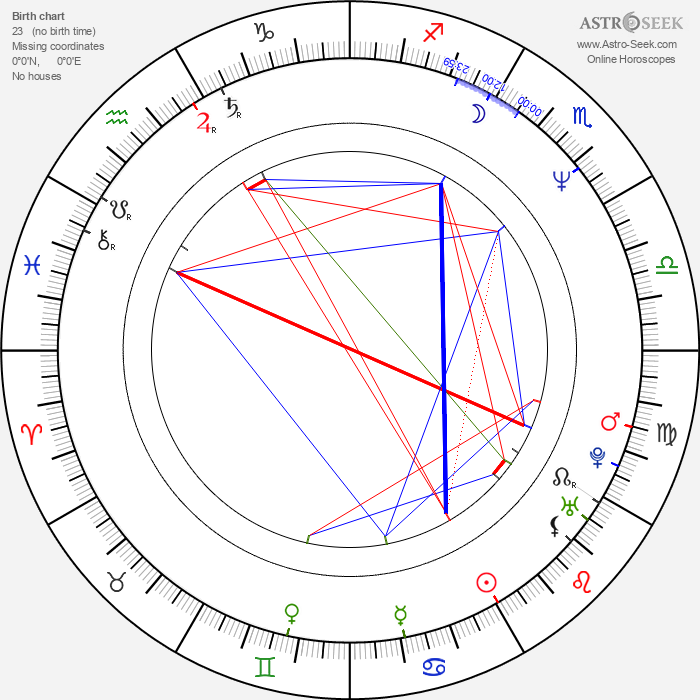 Martin Gore - Astrology Natal Birth Chart