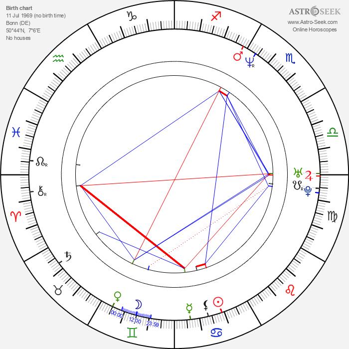 Martin Gypkens - Astrology Natal Birth Chart