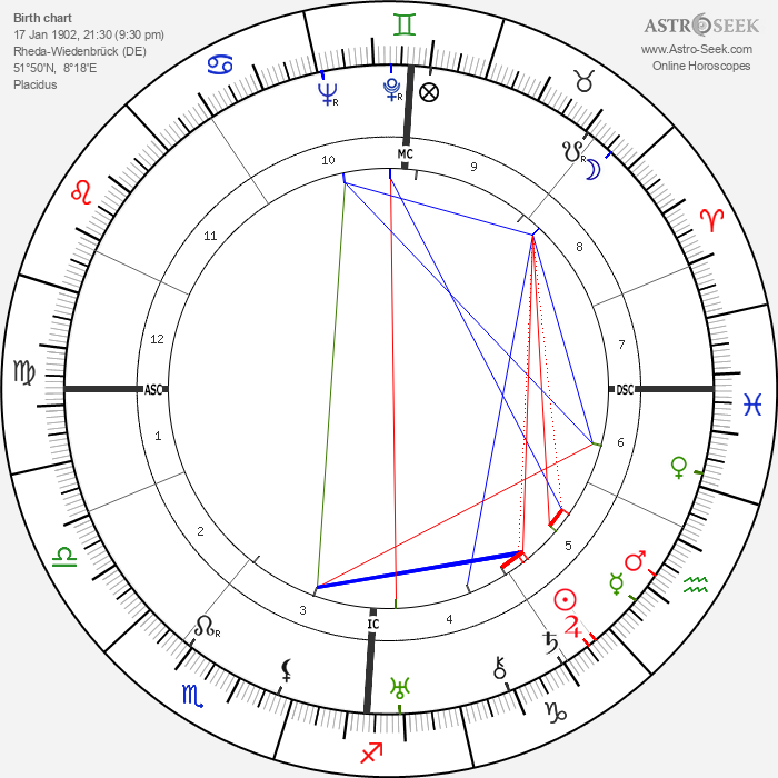 Martin Harlinghausen - Astrology Natal Birth Chart