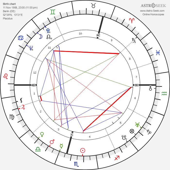 Martin Held - Astrology Natal Birth Chart